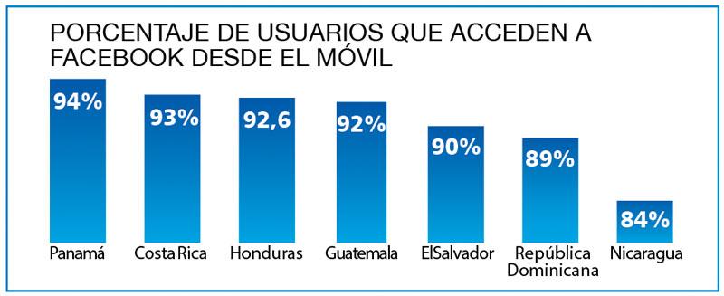 Gráfica de usuarios y usos del internet en El Salvador