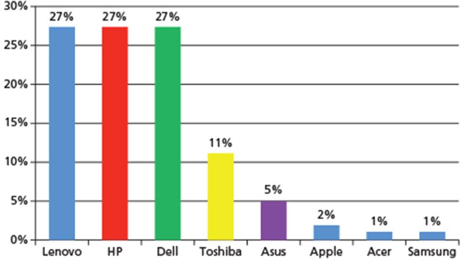 laptopplaza-2016-percent-contribution-by-brand